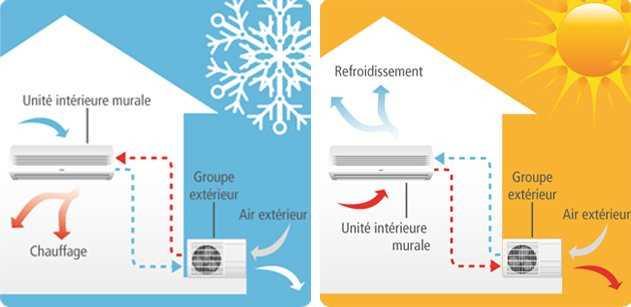 Comment fonctionne la pompe à chaleur Montpellier ☎ 04.67.200.444